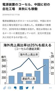 6905 - コーセル(株) 株価に大きな動きありませんね。 中国への設備投資、5Gターゲットの新製品拡充と暫くは様子見なんでしょ
