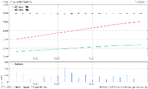 3564 - (株)LIXILビバ 一時は2600円に乗せたはずなのに値動きが微妙過ぎて分からない…。