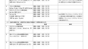 4974 - タカラバイオ(株) ア)通常の検査方法(1時間以上) イ)迅速な検査方法(1時間以内)  タカラバイオは迅速で100%?