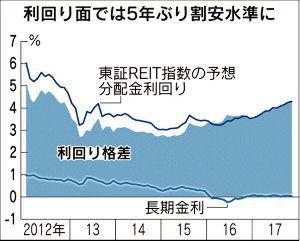 1343 - (NEXT FUNDS)東証REIT指数連動型上場投信 REIT相場に上昇期待 年末にかけマネー還流   実際にREIT相場は投資尺度でみると、歴史的な安値
