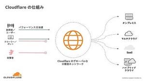 NET - クラウドフレア Cloudflareのネットワークは、オンプレミスやクラウド、SaaSで展開されるインターネットアプ