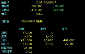 7085 - (株)カーブスホールディングス (゚Д゚)ノ  空売りの比率が高いのを信じて、カーブス株を持ち続ける