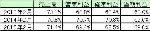 4577 - ダイト(株) 5月期決算数字(2015年5月は会社予想数値)に対する2月までの進捗率です。 これを見る限り、今回は