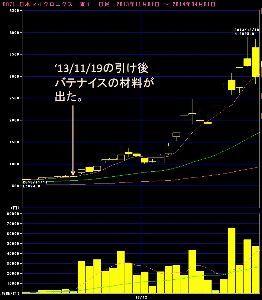 6918 - (株)アバールデータ 日本マイクロニクスの初動時のチャートを見直してみました。  材料がでて一時的に上昇した後、本格的に上