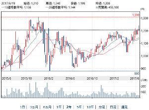 3244 - サムティ(株) どこらまで株価は上昇していくのだろう まだまだ上昇は続いて欲しい 過去の株価波動は、もっと高かったん