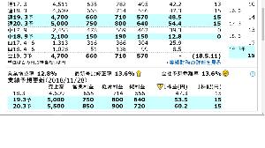 6777 - santec(株) こんにちわ☆ 新規にご購入をご検討の方朗報です! 最新の四季報予想営業利益が前回の予想から13.6%