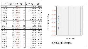 2516 - 東証マザーズETF 融資残も減ったけど貸株残も減った。株不足は258,690株と高水準。 株不足が30万株を越えると逆日