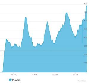9421 - (株)エヌジェイホールディングス 同時接続の数値も毎日新しい記録になりますね。 今は807ユーザーです。 SO4の最大値が1.300ユ