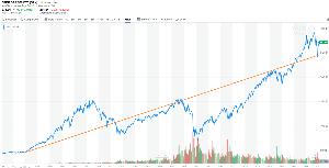 04318178 - iFreeS&P500インデックス SPYが$271.96まで上げて トレンドラインより約10%上まで乖離した。 ちょっと上げすぎの状態