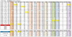 PSSの黄金伝説 竹さん、試算表を再掲