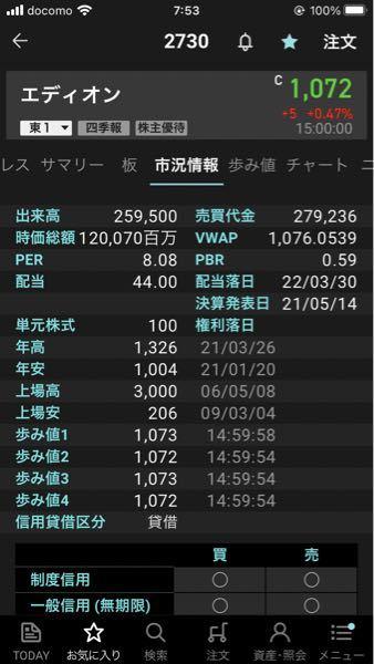 ぽん子の部屋 エディオンて年間配当44円。 株主優待が100株でもQUOカード3000円だったら、実質74円てこと