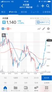 4611 - 大日本塗料(株) 自社株買いの効果は絶大だ。 毎回、100万株、行ってみようー!