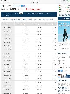 6095 - メドピア(株) 1月22日の東証の信用貸借倍率1.49倍から悪化の一途です‼️   昨日も先週の金曜日にも信用買いが