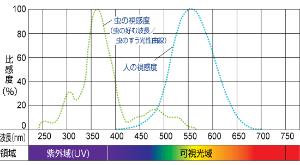 6925 - ウシオ電機(株) フムフム 岩崎電気のHPに載ってたけど、よくあるUV-C ledはは虫さんが寄ってくる波長。 222