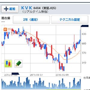6484 - (株)KVK トレンドは上昇に変わってますね。