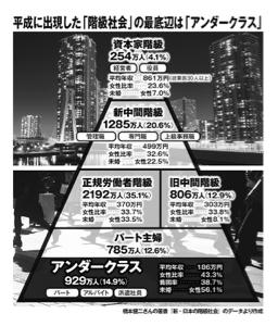 7708 - 石山Gateway Holdings(株) 平均年収186万円、日本に930万人いる 「アンダークラス」😱 こりゃ酷ぇ、てぇーへんだー⁉️  ど