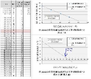 3132 - マクニカ・富士エレホールディングス(株)  ZMPの上場を巡る件、決算といろいろなことがありながら株価は一定の調子で上がり続けています。 それ