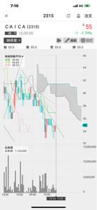 2315 - (株)CAICA 明日は56円始まりなら、デイトレ短期は勝ち確 60円まで上げてから58円付近ウロウロ、 その後降りて