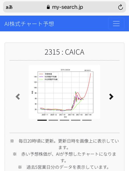 2315 - (株)CAICA 最新(о´∀`о)のai分析だとこうなるらしい(まじだったらこれすごいこと