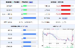 2315 - (株)CAICA 財務的視点から見た理論株価は12円よ?