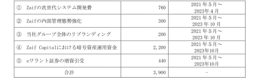 2315 - (株)CAICA 無面目さんに指摘されたからもう一度確かめてみた。 予定39億の使い道はざっとこんなもんですわ。そのう