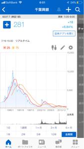 8337 - (株)千葉興業銀行 こんな低成長のど腐れ株 よー買う気になるの  せんす無い