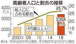 2435 - (株)シダー 80歳以上、初の1000万人超え 総務省推計  2015/9/20 20:07 日本経済新聞   総