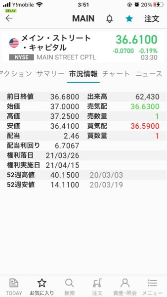 MAIN - メイン・ストリート・キャピタル 21年2/26=2月の最終営業日の終値は36.68 年間配当は2.46ドル 利回りは6.7067%で