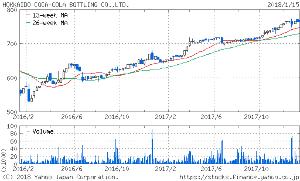 2573 - 北海道コカ・コーラボトリング(株) 年初来高値に並びました。チャートは2年チャートです。