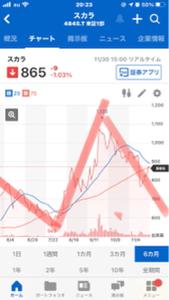 4845 - (株)スカラ 700円目指すね❣️