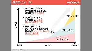 6172 - (株)メタップス 赤字上場したメタ。 MAによるところが大きいですが、売上高の伸長は目覚ましいですね。 営利ベースで踏