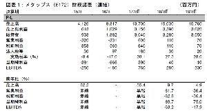 6172 - (株)メタップス 三菱UFJモルガンスタンレー証券レポートの反感が大きかったので さらに、追加情報を投稿します。(笑い