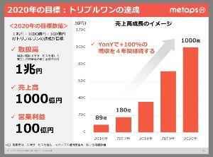 6172 - (株)メタップス 昨日ザラ場大引けで、49,000株買われたね。 2,511×49,000=123,039