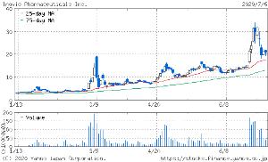 4563 - アンジェス(株) イノビオ+18% 日本株の独自の事情はさておきここもそろそろではないかな?