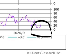 4563 - アンジェス(株) 1年チャートでRSIも20以下の底から完全に上に買い転換してるじゃん  直近2回の高値の時がRSIが