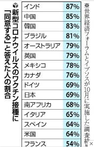 4563 - アンジェス(株) コロナワクチン接種に同意、日本は69% 思ってたより多い