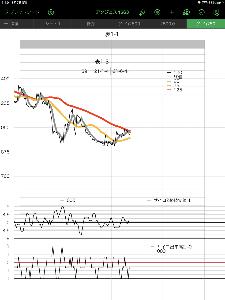 4563 - アンジェス(株) 見ているのは 25日線下向き 下げに注目 なんだ