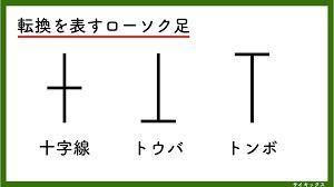 4563 - アンジェス(株) 下にブレイクしそうですが  秋のころ空き部屋さがし。バイオの復活 東京五輪が終わらないうちは なにも