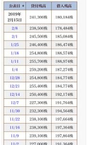 4838 - (株)スペースシャワーネットワーク まっ‼️案の定やなwww