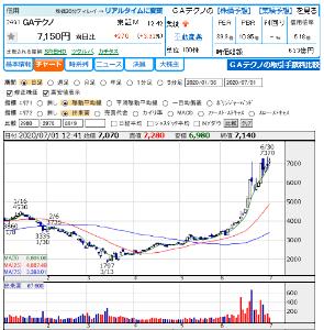3464 - プロパティエージェント(株) 同じ不動産テックのGA technologiesの株価上昇が凄いね。