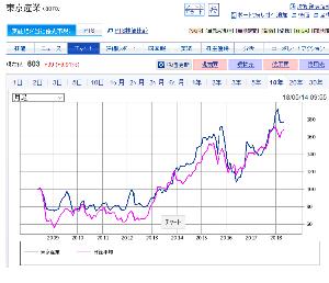 8070 - 東京産業(株) 東京産業は 長期投資で管理しやすい良い銘柄  日経とほぼ同じ値動きをして 下げる時は日経より下がらな