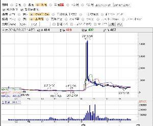 5704 - (株)JMC 2013年の3Dプリンター相場で買われた銘柄の現状の月足ですけど?