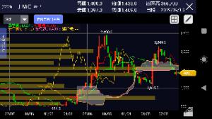 5704 - (株)JMC 雲下抜けして価格帯別も支持線にならず