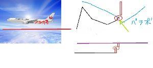 8366 - (株)滋賀銀行 要点   以下の2つがデイトレの肝。  ・デイトレは、必ず1分足を使用 ・上段の図は、1分足とパラボ