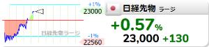 1450 - 田中建設工業(株) 動かないけど配当金貰ってるからな でも株価対策してください 定期預金状態です  >4月28日L