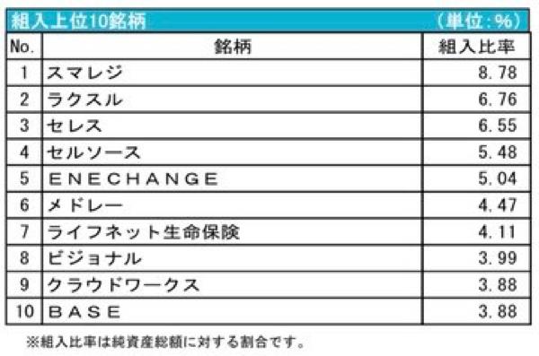 4194 - ビジョナル(株) DIAM新興市場日本株ファンドに組み入れられたようですね。 まあそりゃいつ時価総額3,000億程度に