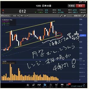 1332 - 日本水産(株) 一年半ぶりの買い場?