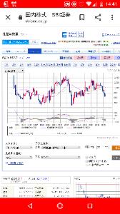 1332 - 日本水産(株) 四半期足MACDとかは、外人操作しにくいのでは?
