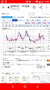 1332 - 日本水産(株) 色んな銘柄の四半期足MACD見ろって