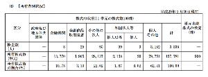 3993 - (株)PKSHA Technology 大体合ってると思います。  浮動株に関して私の「8,000枚も無い」と考える根拠は、 浮動株割合四季